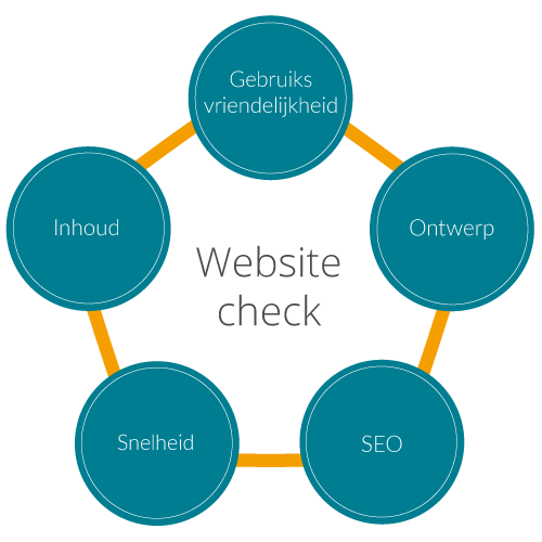 Infographic-Website-Check